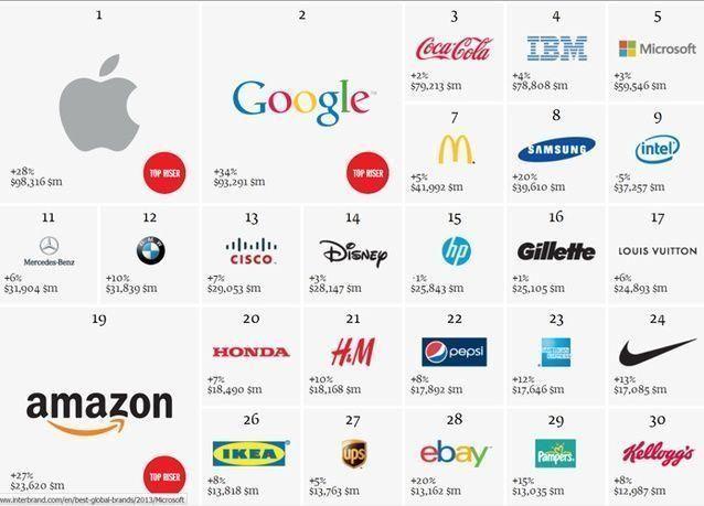أبل وغوغل تطيحان بـ كوكا كولا لتتربعان في قمة أغلى العلامات التجارية