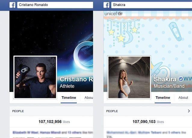 رونالدو يطيح بـ شاكيرا من صدارة فيسبوك بين المشاهير