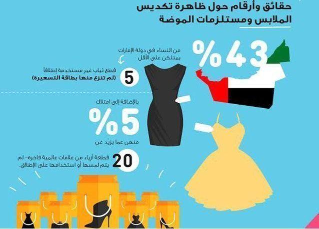 نصف نساء الإمارات يمتلكن 5 قطع من الملابس لم تنزع منها بطاقة التسعيرة