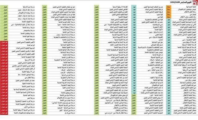 مدارس دبي: 12 مدرسة بتصنيف متميز و8 مدارس بتصنيف ضعيف