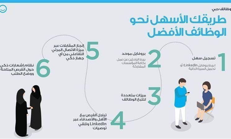 """دبي الذكية تُطلق """"وظائف دبي"""" من منصات التوظيف الرقمية"""