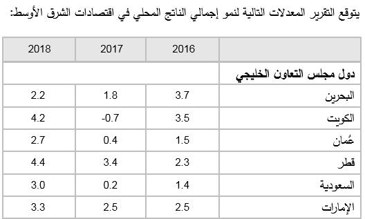 تقرير يشير إلى تزايد التحديات على دول الخليج بسبب ارتفاع الإنتاج العالمي للنفط