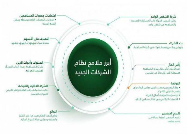 """نظام شركات جديد في السعودية يسمح بـ """"شركة الشخص الواحد"""" ويخفض رأس المال إلى الربع"""