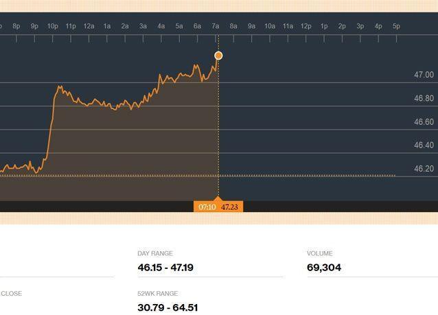 بـ 48.37 دولار للبرميل، أسعار النفط تقفز أكثر من 4 بالمئة
