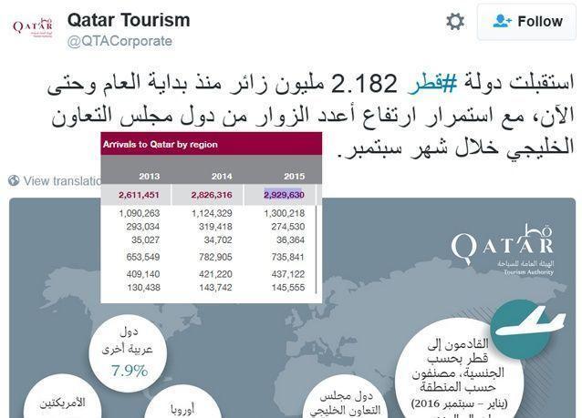قطر: تراجع عدد الزوار بين يناير وسبتمبر عن العام الماضي