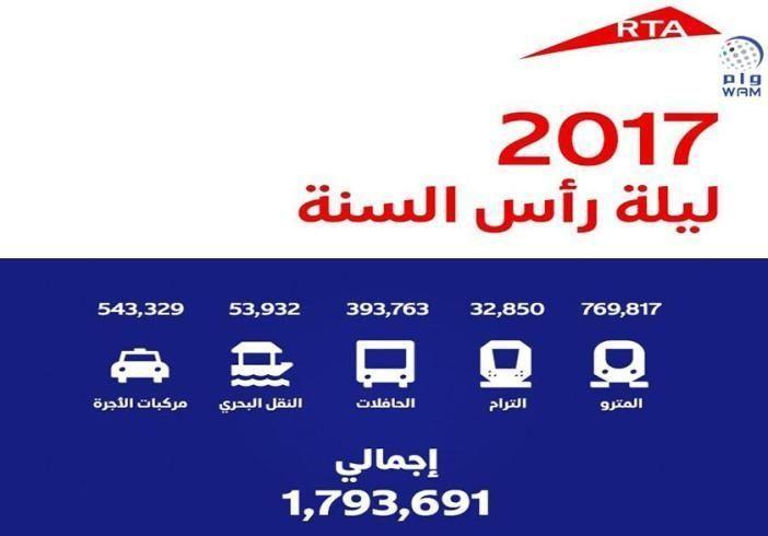 1.8 مليون شخص استخدموا المواصلات العامة بدبي ليلة رأس السنة