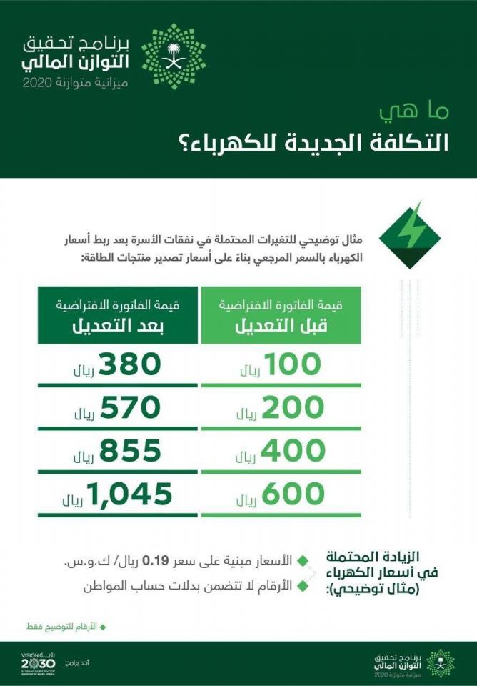 ما هي  التكلفة الجديدة للكهرباء في السعودية؟