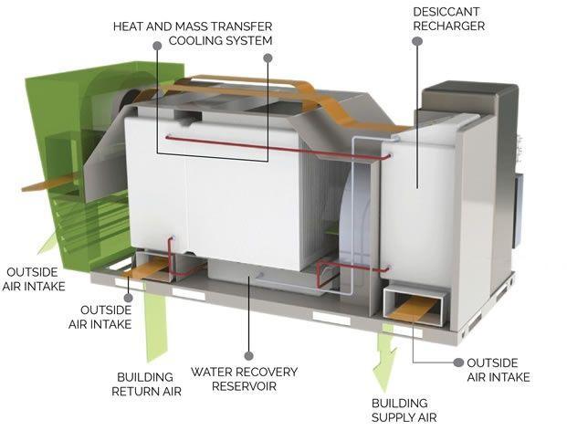 مكيف هواء مركزي جديد يولد الكهرباء