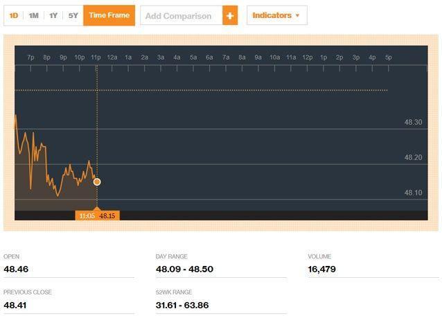بـ 48.58 دولار، أسعار النفط تهبط بسبب ارتفاع الدولار ووفرة المعروض العالمي