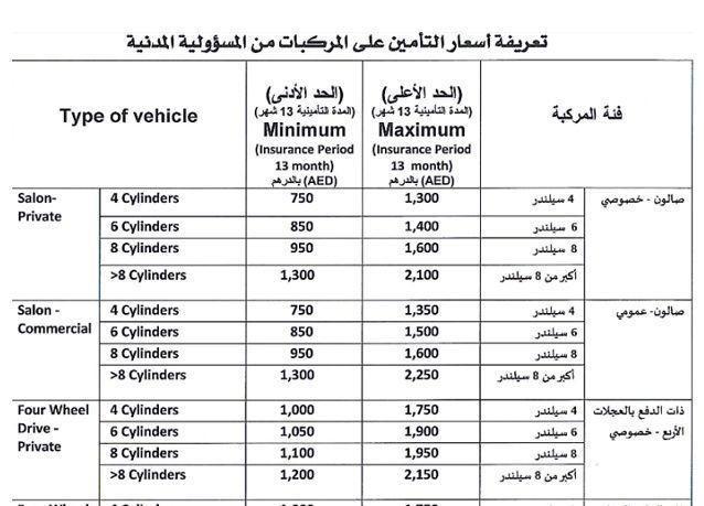 الإمارات: زيادة 100% على غرامات الوثيقة الجديدة لتأمين السيارات