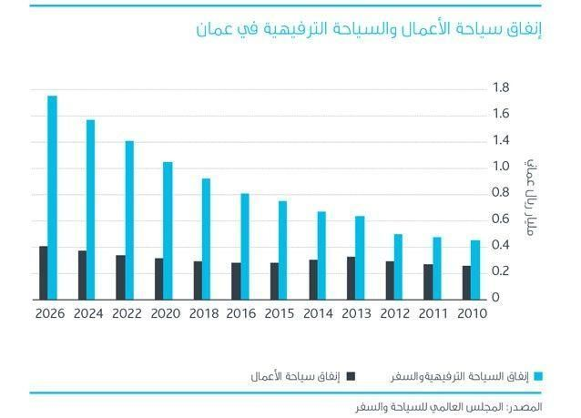 كلاتونز: على أصحاب العقارات في عُمان إيجاد حلول لتخطي الأزمة