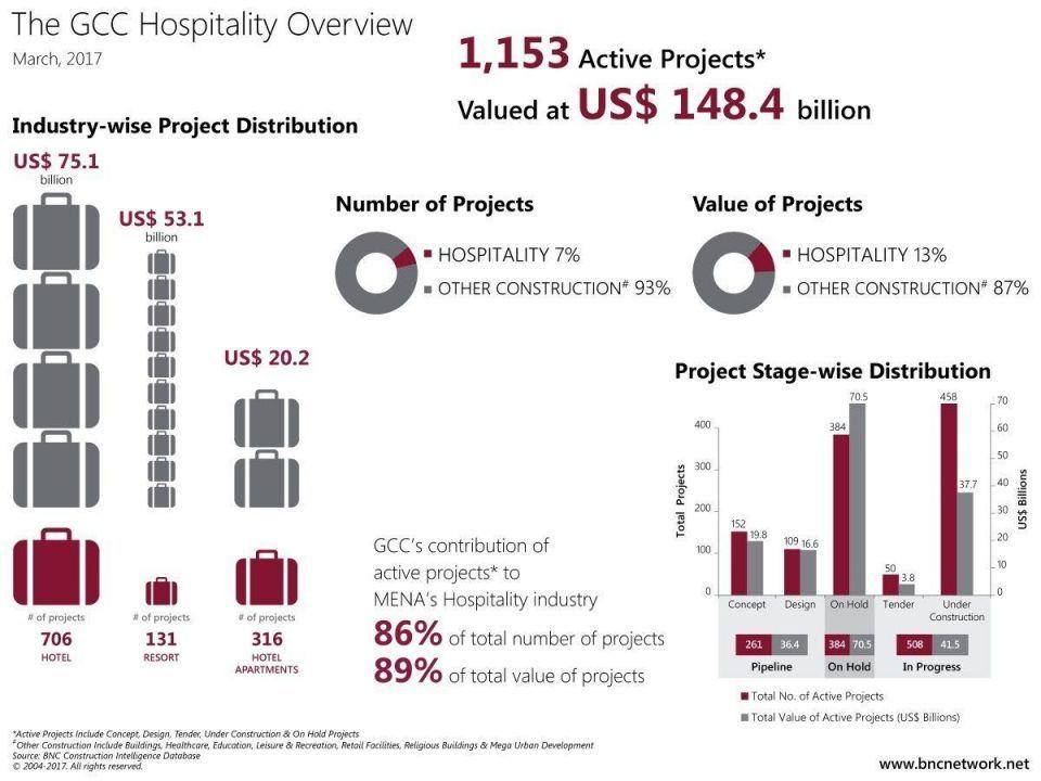 مشاريع قطاع الضيافة في الخليج  تجاوزت 148.4 مليار دولار في الربع الأوّل