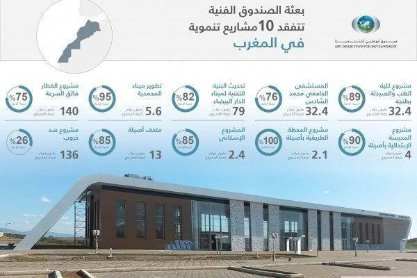 4.6 مليار درهم حجم مشاريع صندوق أبوظبي للتنمية في المغرب