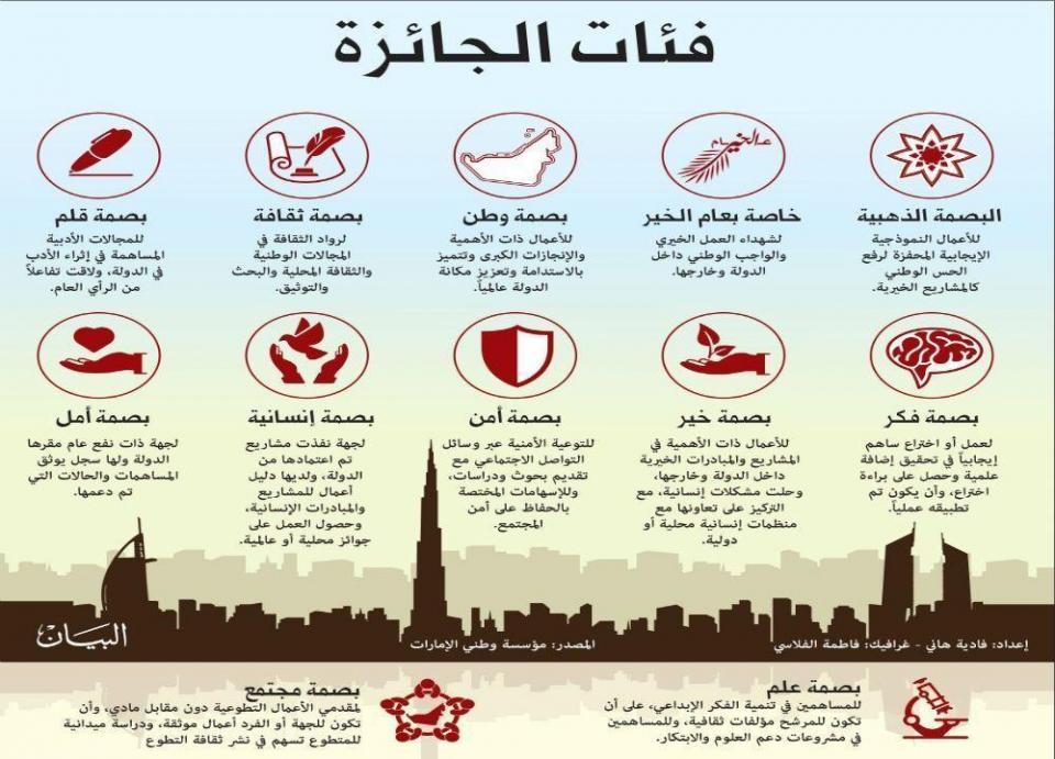 """""""وطني الإمارات"""" تفتح باب الترشح لجائزة العمل الإنساني"""