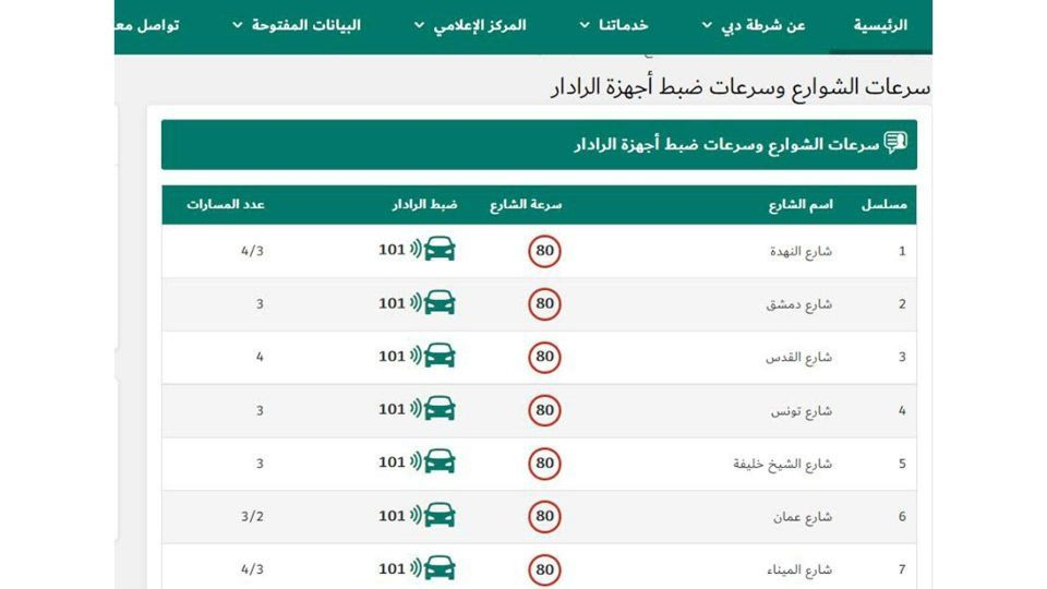 أحدث قائمة لسرعات الشوارع وسرعات ضبط أجهزة الرادار في دبي