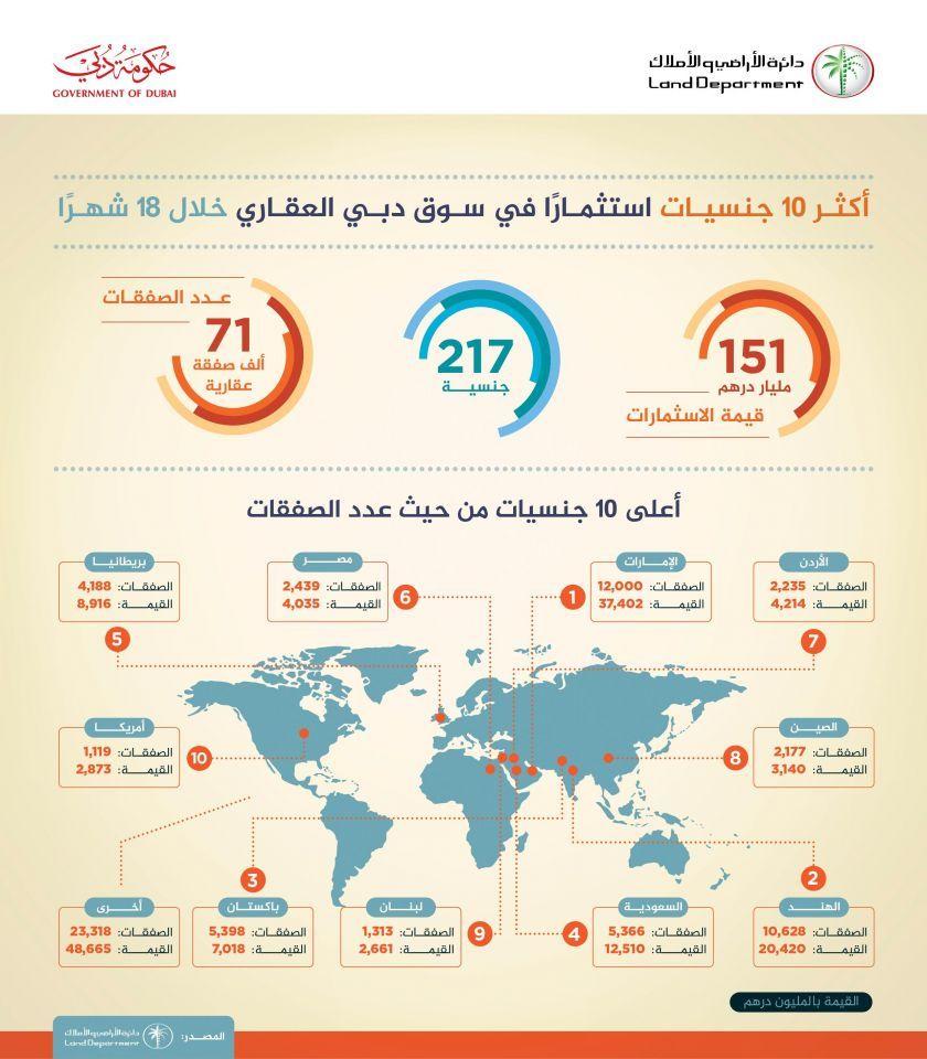 الإماراتيون الأكثر استثمارا في سوق دبي العقاري