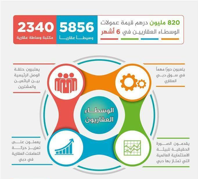 الوسطاء العقاريون في دبي يجنون 820 مليون درهم في 6 أشهر