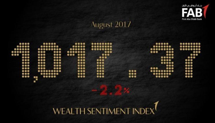 2.2% انخفاض بمؤشر بنك أبوظبي الأول لانطباع أصحاب الثروات لشهر أغسطس