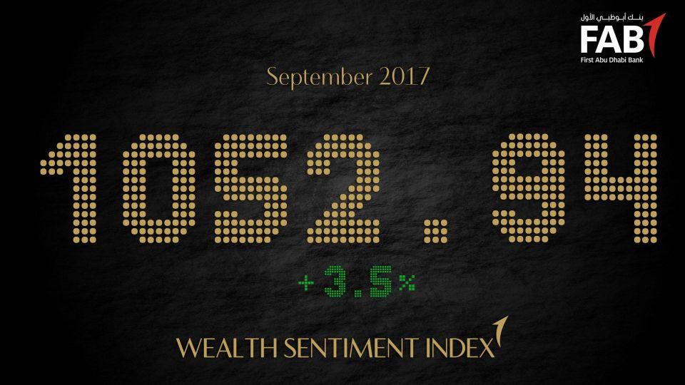 مؤشر بنك أبوظبي الأول لانطباع أصحاب الثروات يسجل ارتفاعاً بنسبة 3.5% في سبتمبر