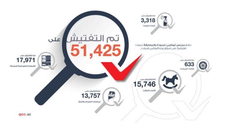 سحب 2463 سلعة خاضعة للرقابة من أسواق أبوظبي