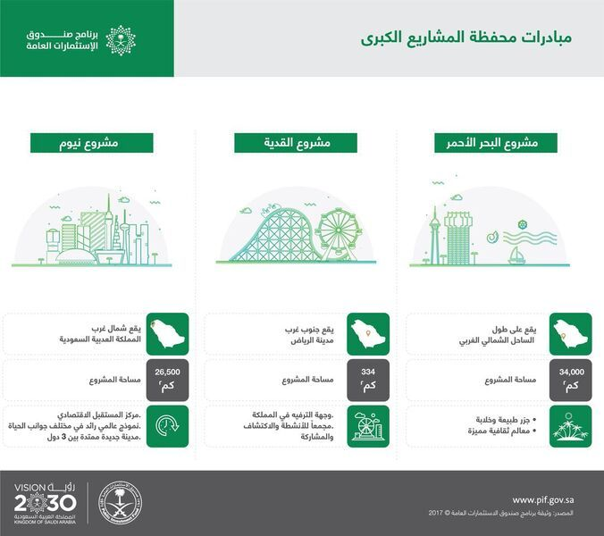 رفع أصول صندوق الاستثمارات العامة السعودي إلى 1.5 تريليون ريال