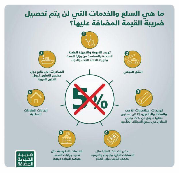 ضريبة القيمة المضافة السعودية