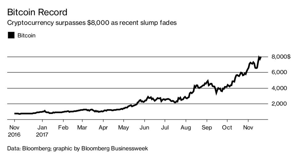 العملة الافتراضية بيتكوين تصعد لـ 8000 دولار وتحذير من فقاعة تهوي بها