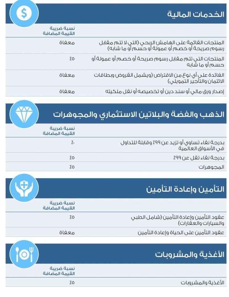 بالصور: المواد الخاضعة لضريبة القيمة المضافة والمواد المعفاة في الإمارات