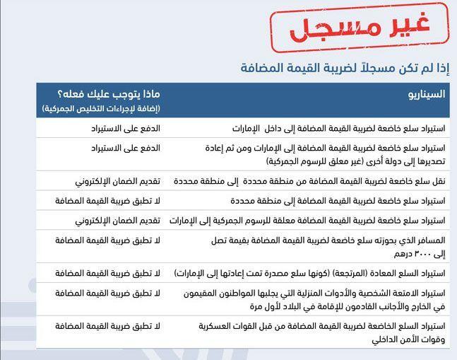 بالصور:  كل ما يلزم المستوردين معرفته عن الضرائب في الإمارات