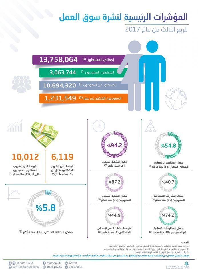 وكالة: إجراءات سعودية تطيح بأكثر من 94 ألف وافد من سوق العمل
