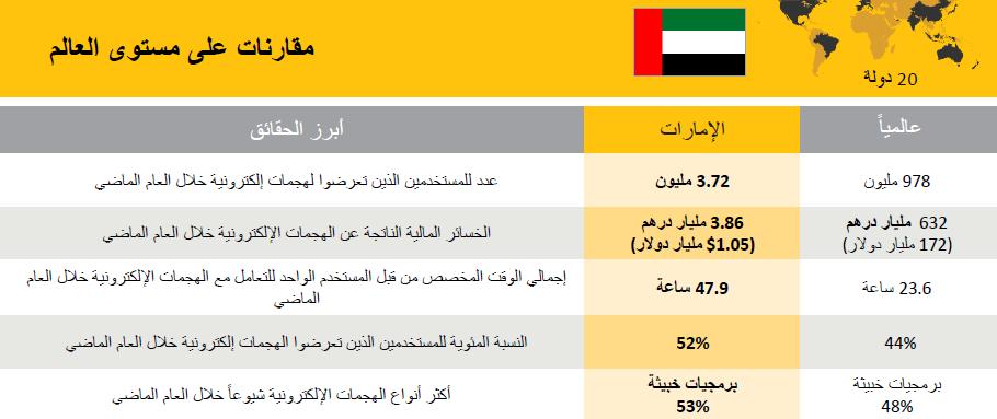 3.86 مليار درهم خسائر بسبب الجرائم الإلكترونية في الإمارات