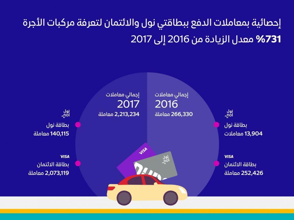 طرق دبي تنجز 2.2 مليون معاملة دفع إلكتروني لتعرفة مركبات الأجرة