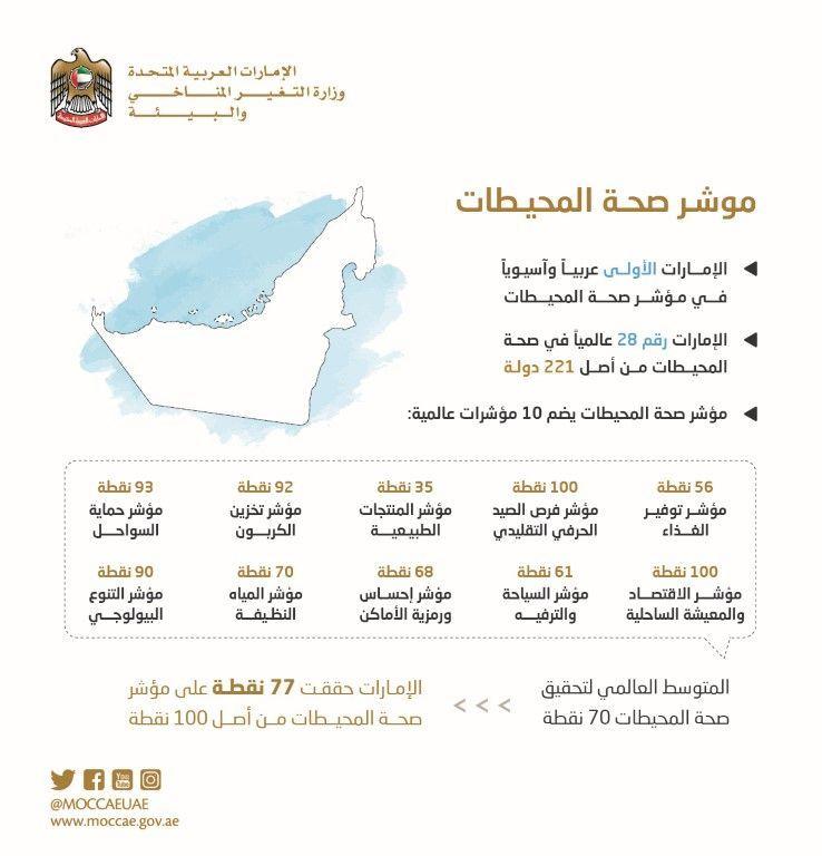الامارات الأولى عربيا و28 عالميا في مؤشر صحة المحيطات