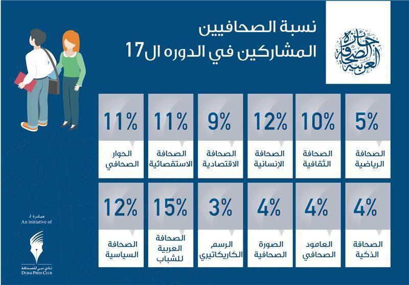 جائزة الصحافة العربية ترفع مؤشر المنافسة في دورتها السابعة عشرة