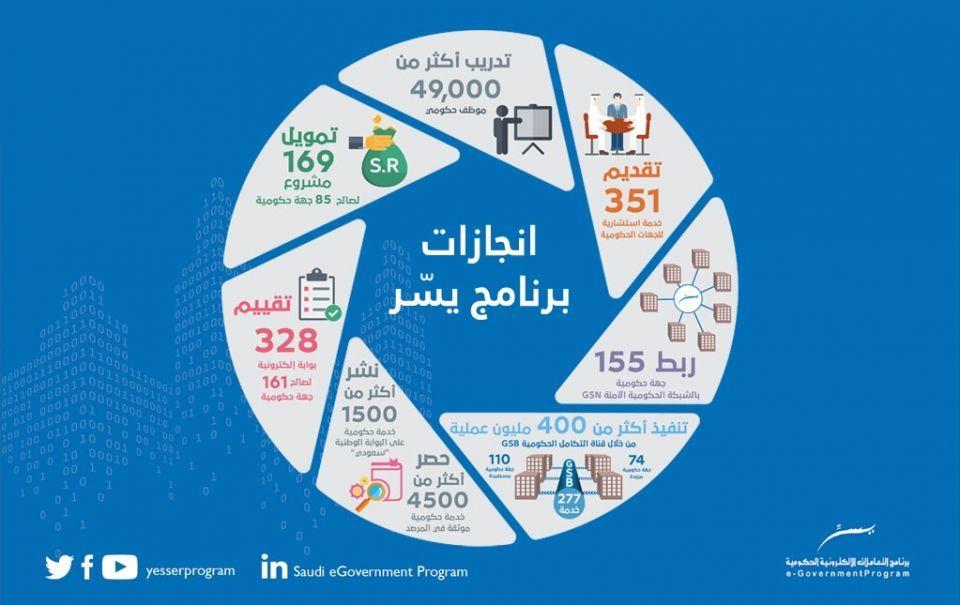 ما هي أكثر وظيفة يسعى إليها الكثيرون في السعودية