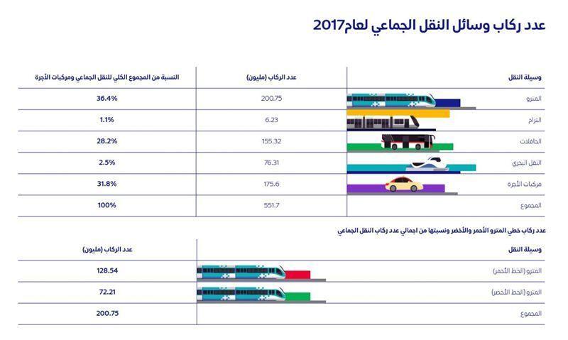 551 مليون راكب استخدموا وسائل النقل الجماعي في دبي في 2017