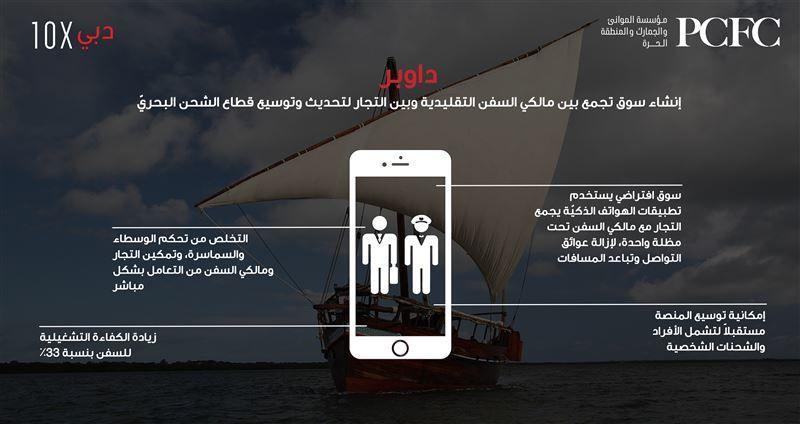 منصة داوبر تعزز مكانة دبي في ريادة وتصميم مستقبل قطاع النقل البحري