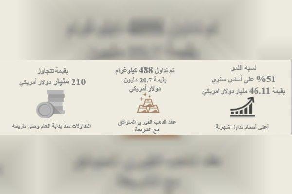 46 مليار دولار قيمة عقود بورصة دبي للذهب والسلع في مايو