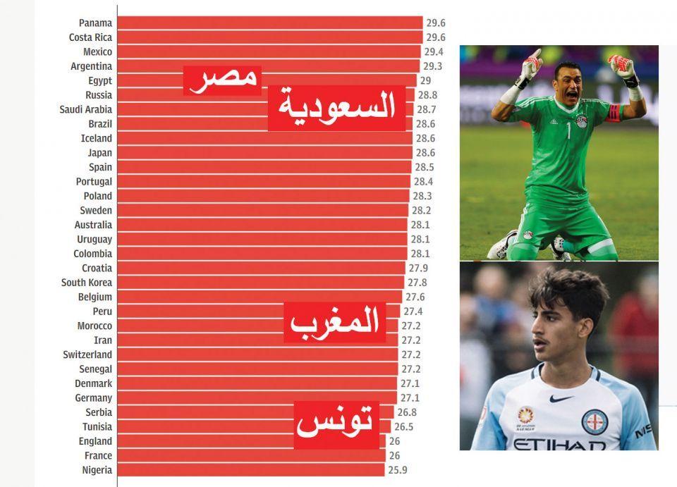 أكثر الفرق شبابا وأكبرها في كأس العالم