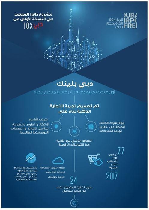 «دبي بلينك» أول منصة رقمية في العالم لشركات المناطق الحرة