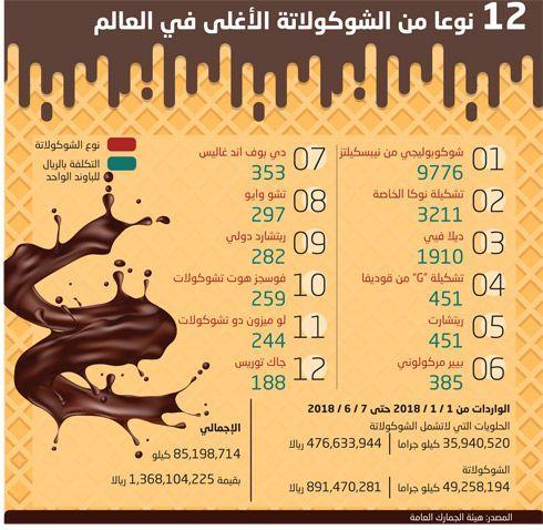 كم تبلغ واردات السعودية من الحلويات والشوكولاتة؟