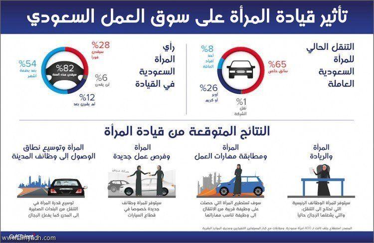 وظائف جديدة للنساء السعوديات في قطاع السيارات