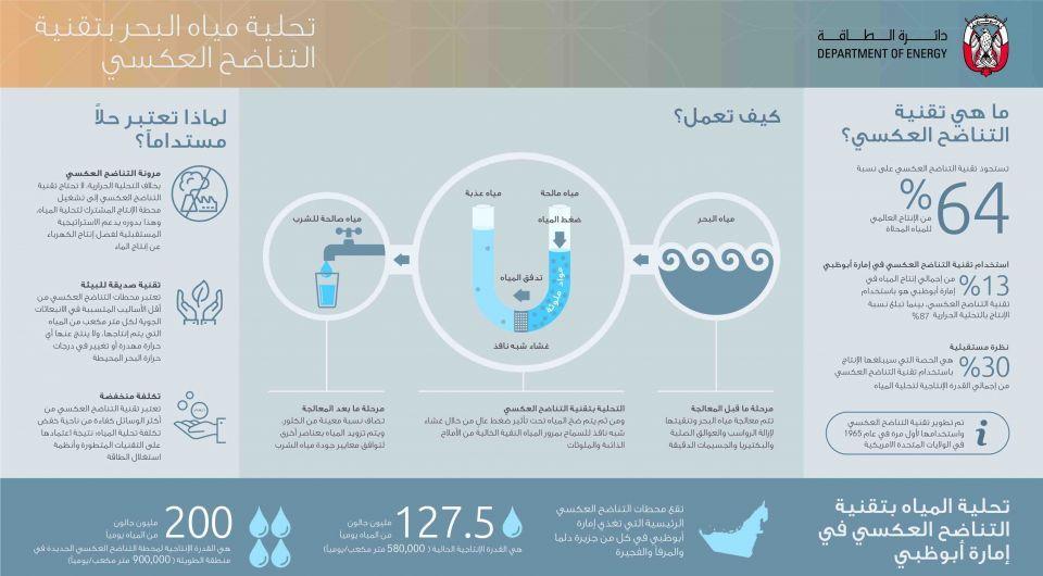 أبوظبي تختار قائمة من 25 شركة لإنشاء محطة جديدة لتحلية المياه..فيديو