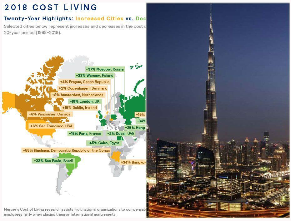 انخفاض تكاليف المعيشة للمقيمين في دبي