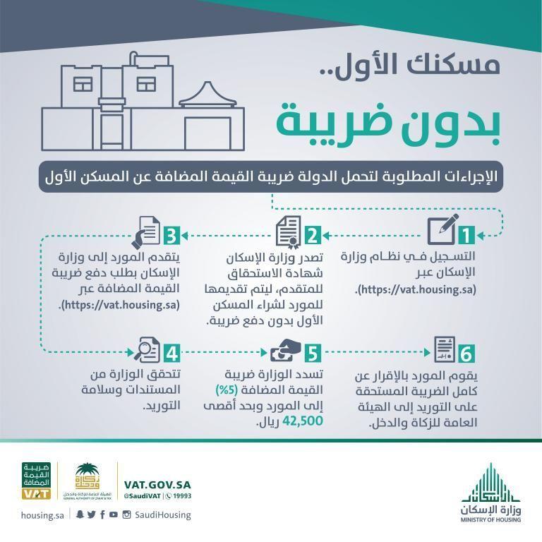السعودية: إطلاق بوابة إلكترونية لإصدار شهادة ضريبة المسكن الأول