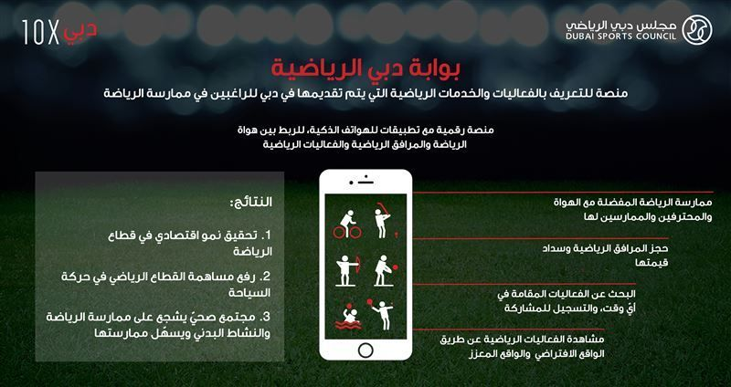 مجلس دبي الرياضي يطلق بوابة دبي الرياضية لكافة الفعاليات