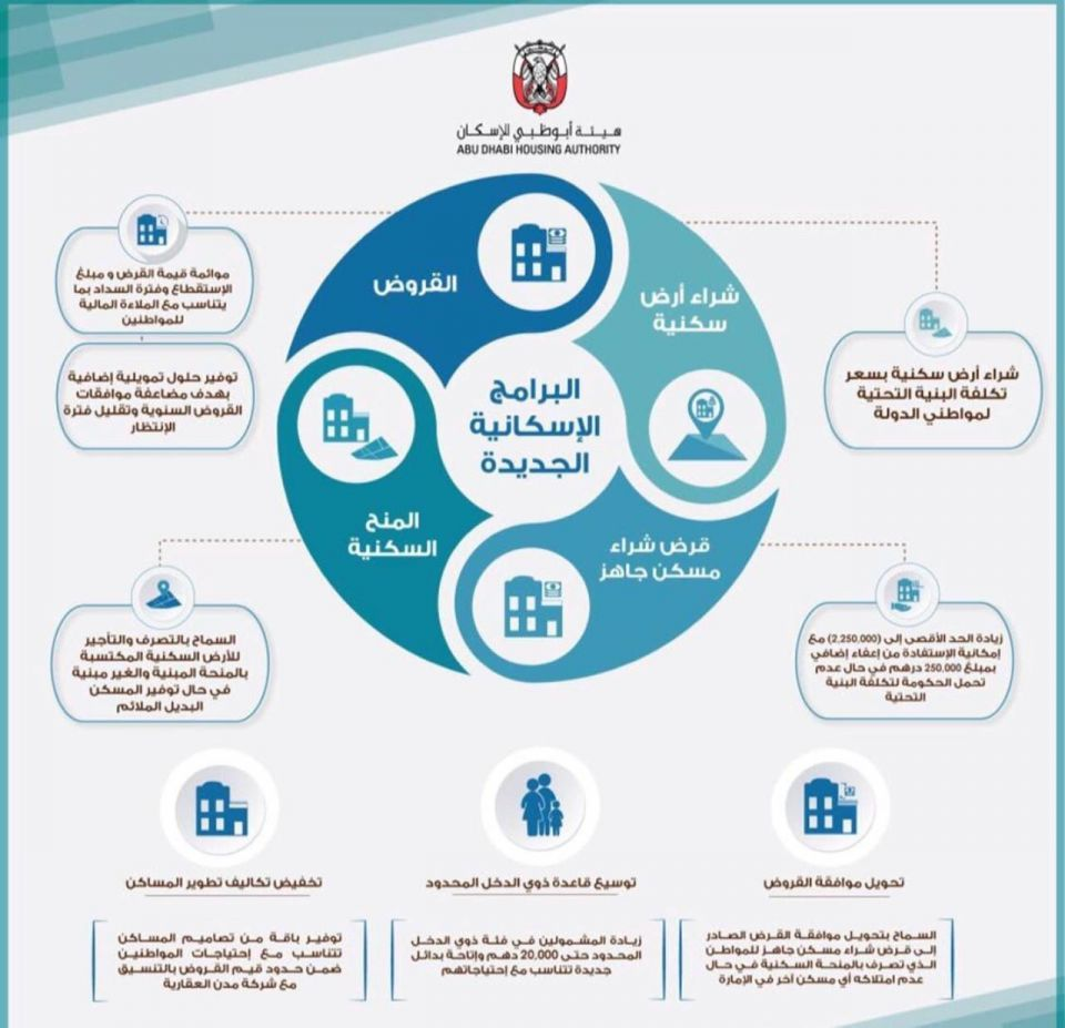 أبوظبي للإسكان تعلن عن تحديثات جديدة لسياسات برامج إسكان المواطنين