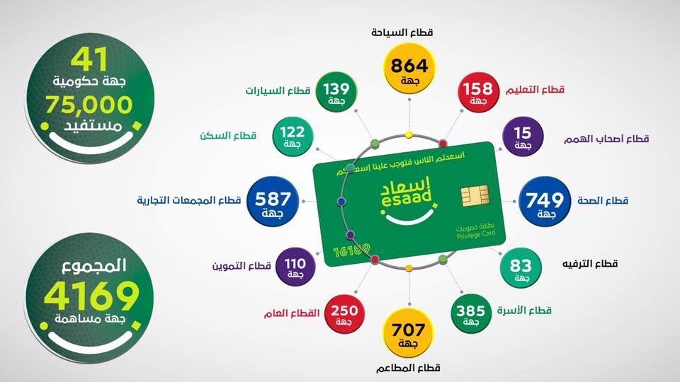منح 75 ألف موظف بـ 41 جهة بدبي عروضاً خاصة ببطاقة «إسعاد»