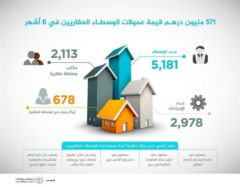 دبي: 2,113 مكتباً عقارياً و 5,181 وسيطًا ينشطون في النصف الأول 2018