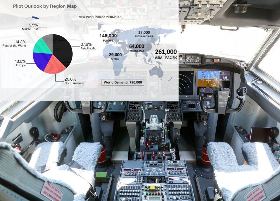 مطلوب قرابة مليون كابتن طائرة لتلافي النقص العالمي
